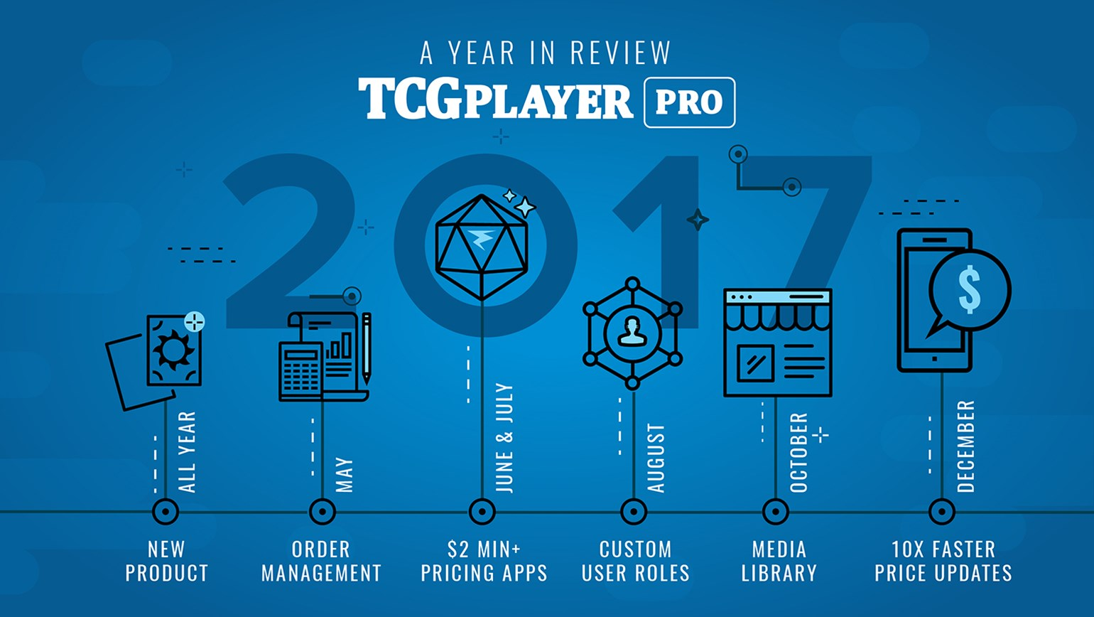 TCGplayer Pro: A Year in Review